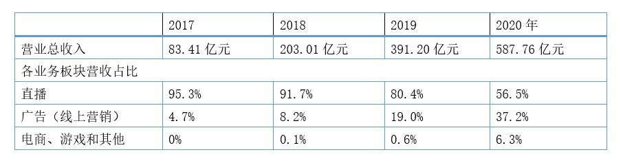 2017-2020快手营收情况及各业务板块对营收的贡献 来源:数据来自快手招股书及2020年业绩公告,作者绘制<br>
