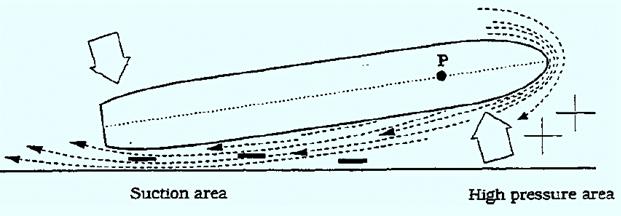 船身附近的水压比船头小,更容易被河岸吸引。图片来源:themarinestudy<br>