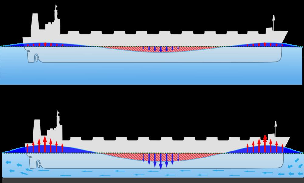 在深海(上)轮船不容易受到艉坐效应的影响,在浅滩(下)艉坐效应很明显。图片来源:wikipedia<br>